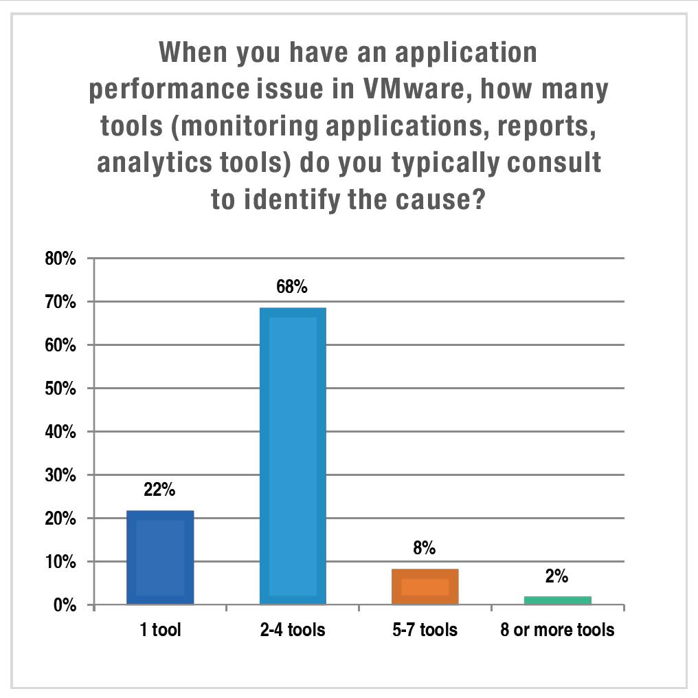 Roadblocks to Optimizing Application Performance in VMware Environments – Part I
